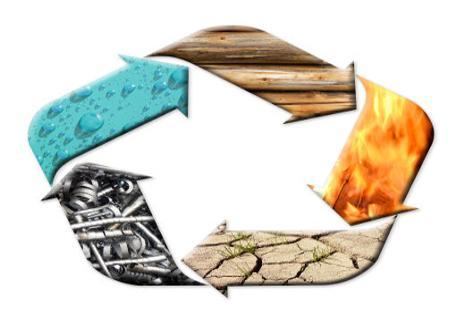 חמשת האלמנטים והשפעתם עלינו